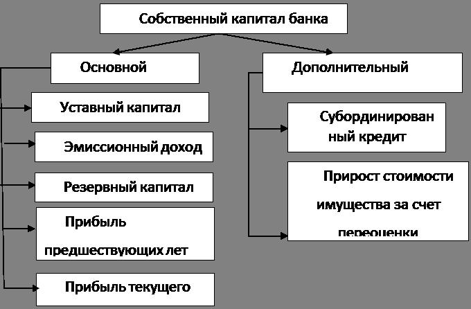 Схемы увеличения капитала банков